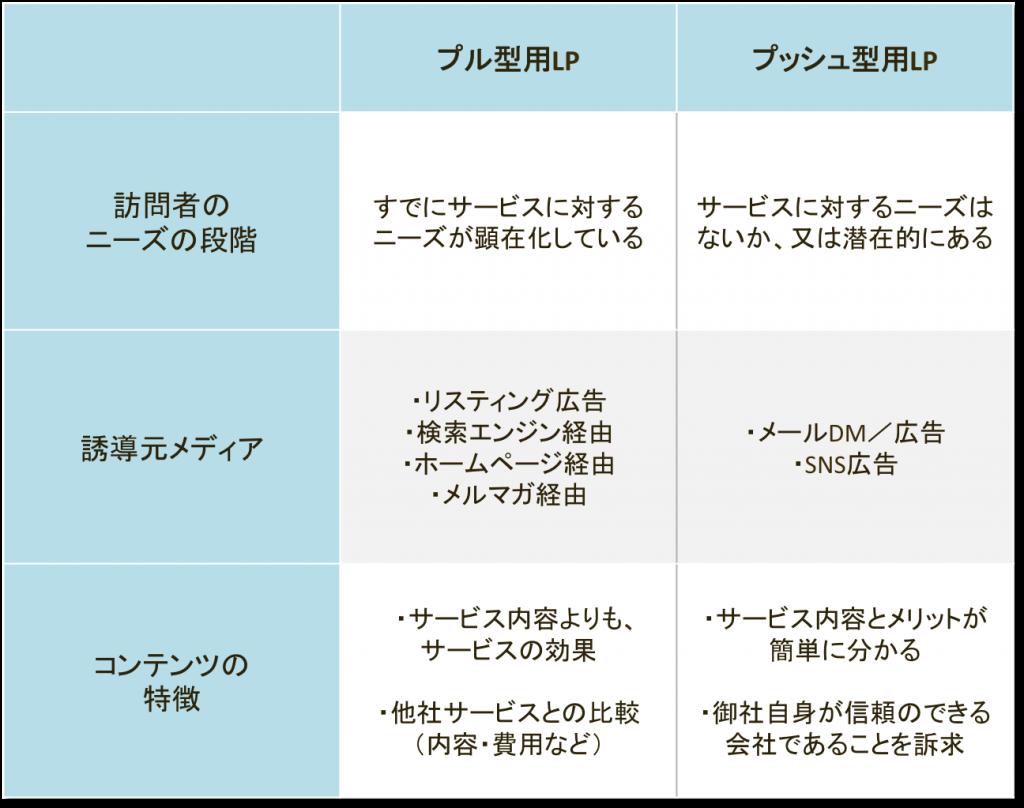 ランディングページ用途比較表
