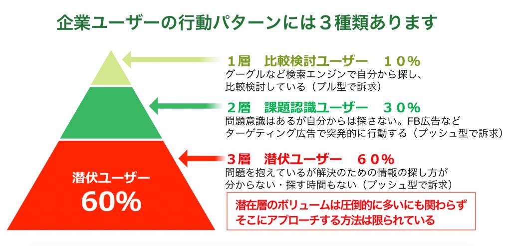 プッシュ型メールDMの構成/書き方