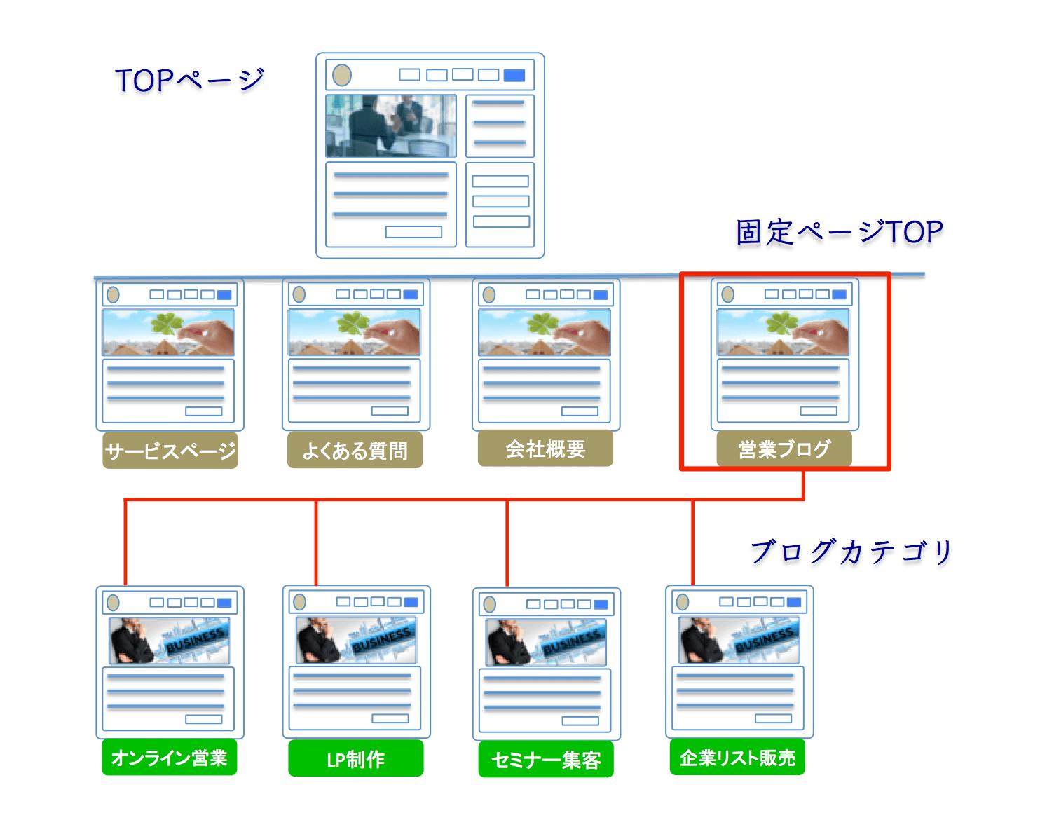 自社ウェブサイトの構成